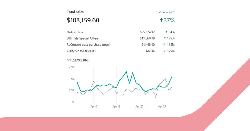 How I make $100,000 on Mother's Day sales